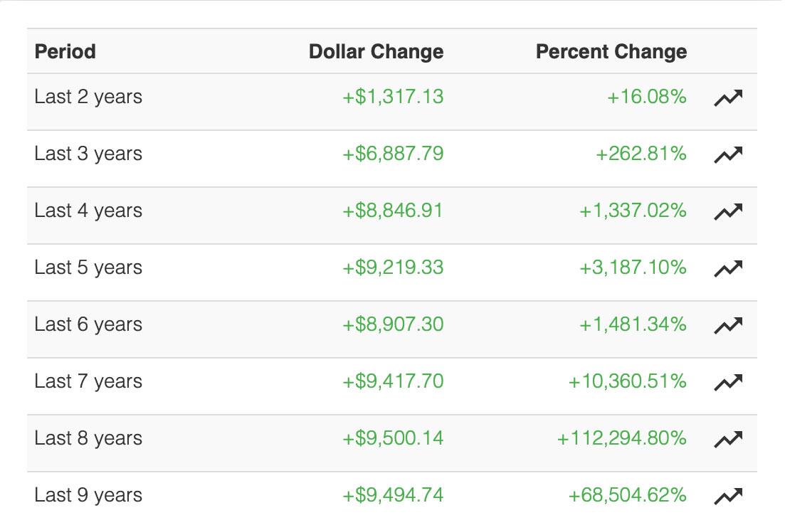 Bitcoin Investors Look at Historical Performance of Bitcoin