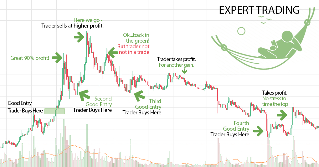 How Experts Trade Bitcoin Investment